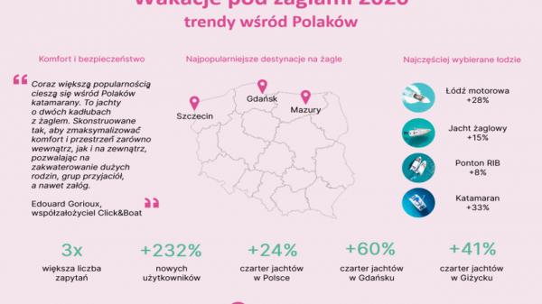 wakacje polakow